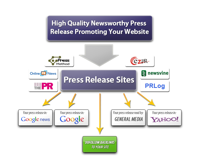 what is press release in seo and how to use it?